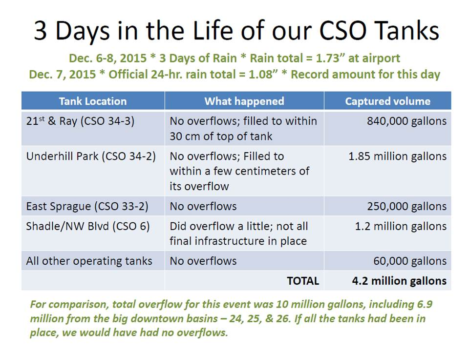 three-days-in-a-cso-tank