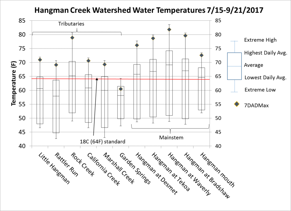 Figure 4.  Box plot of water temperature data in the Hangman Creek watershed, 2017