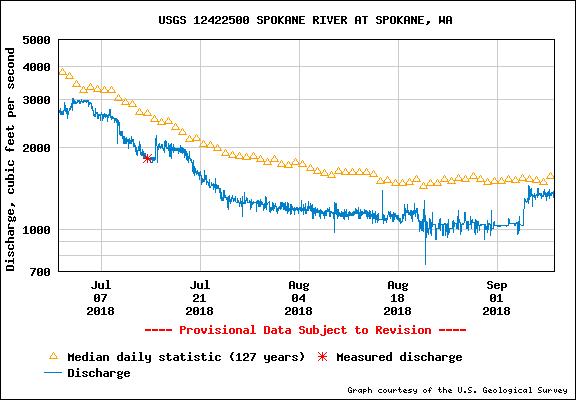 Figure 4. Spokane River at Spokane flow data during summer 2018