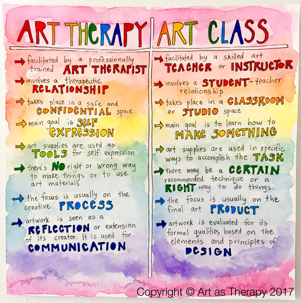 Art Therapy Art Class