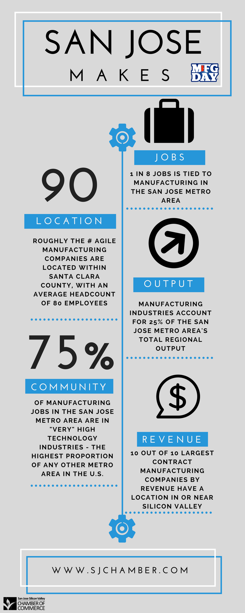National Manufacturing Day #MfgDay
