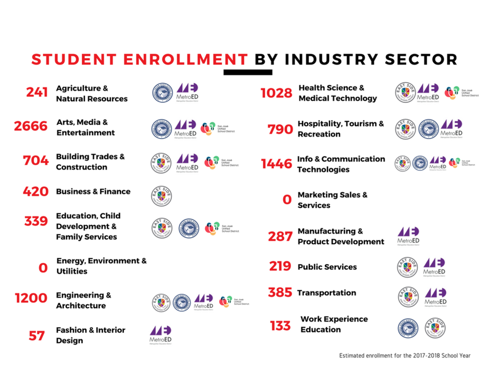 Strive San Jose Student Enrollment by Industry Sector