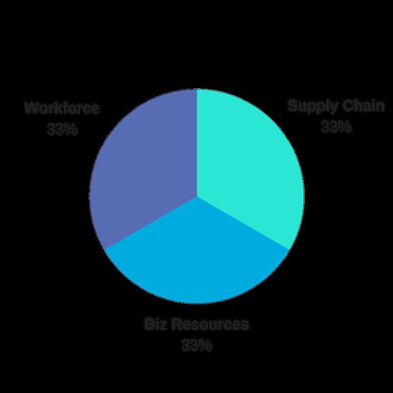 The Silicon Valley Organization Member Survey