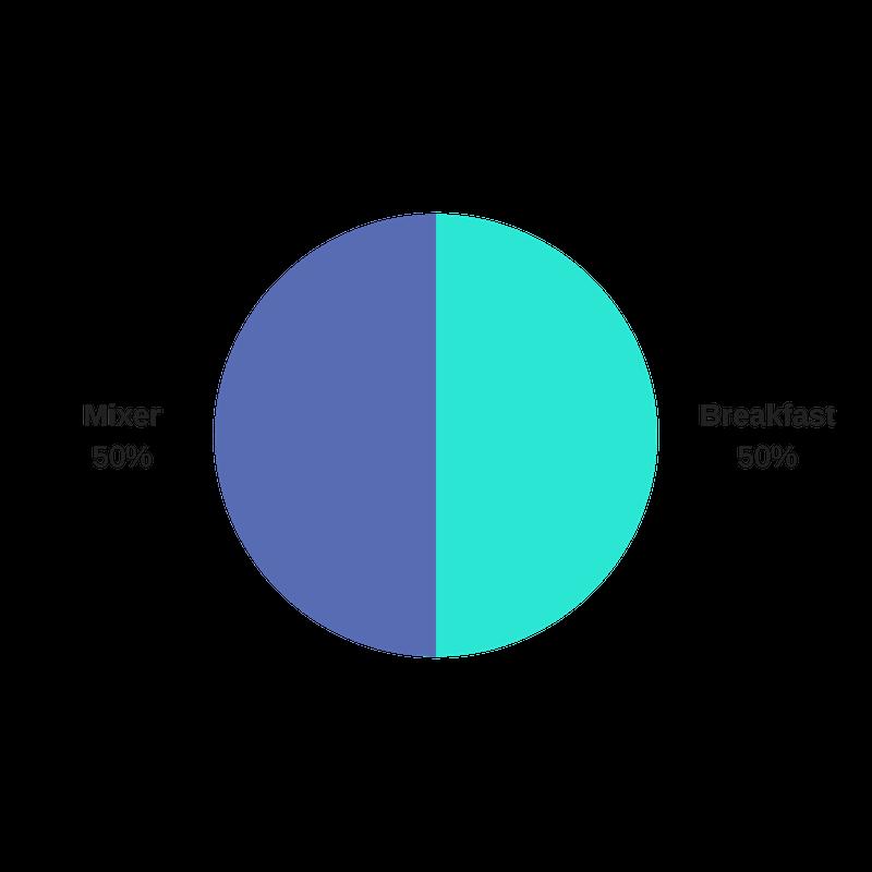 SVO Poll