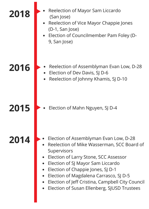 17_SVO PAC Timeline (4).png