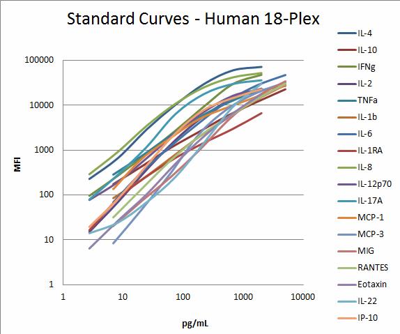 Human 18-plex Standard Curves.png