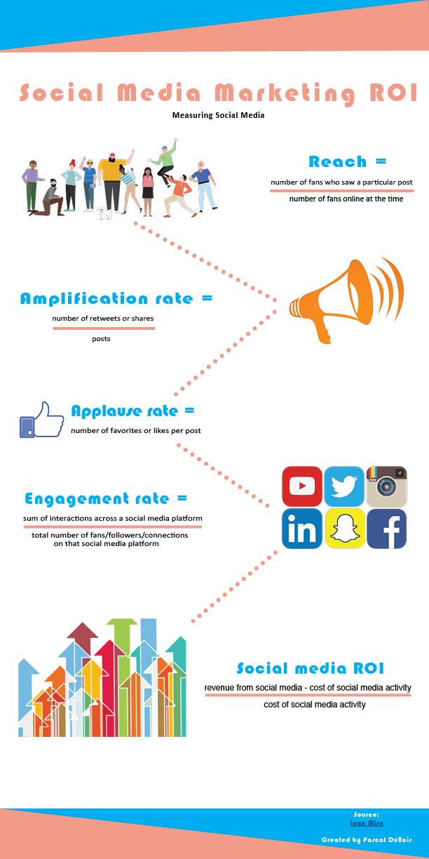 Social Media Marketing ROI.jpg