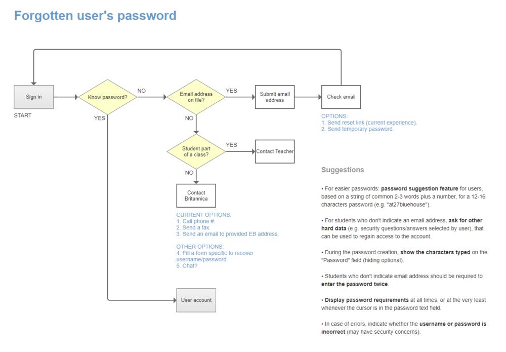FireShot Capture 4 - Student no password - https___ca5ony.axshare.com_#g=1&p=student_no_password.png