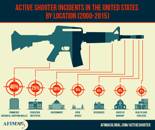 Active Shooter Stats.jpg