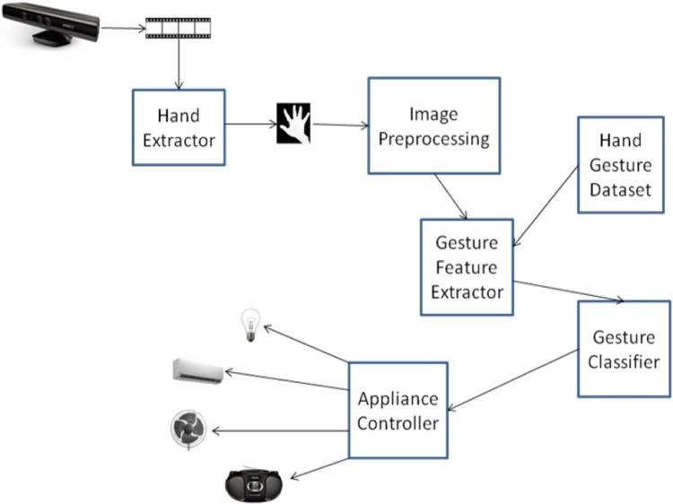 Hand Gesture Dataset