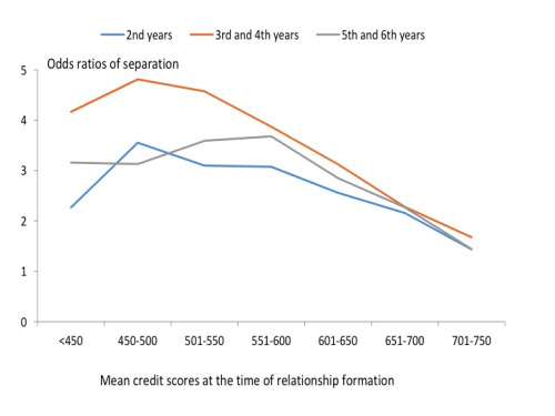 "From Figure 3 in ""Credit Scores and Committed Relationships."" The Odds ratio shows how many times more likely it is for a relationship to dissolve given a lower average credit score compared to the odds a relationship will dissolve when the couple has an average credit score above 800."