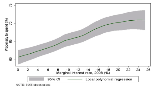 Note: This figure is from  Kreiner, Lassen and Leth-Petersen (2014) . It presents a local polynomial regression of the marginal propensity to spend the 2009 stimulus, which is collected by survey in January 2010, on the household marginal interest rate calculated from third party reported data with information about all individual deposit and loan accounts in 2007-2008. The regression is based on 5,055 observations.