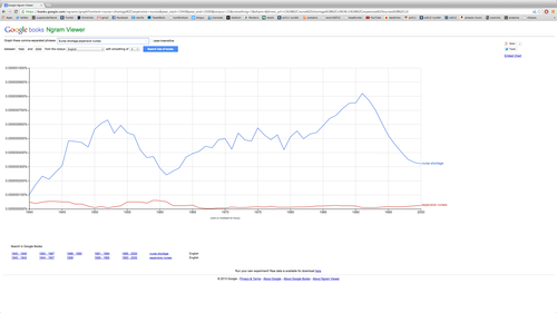 "The blue line is the frequency of the phrase ""nurse shortage"" in ngram viewer. The red line is the frequency of the phrase ""expensive nurses."""