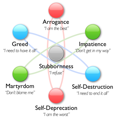 "Image source: Personality and Spirituality blog: ""Character flaws: The seven chief features of ego."""