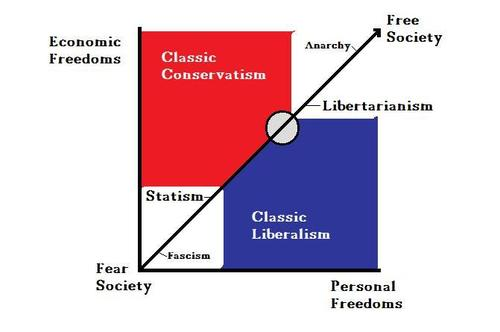 "Illustration from ""The Limits of Libertarianism,"" The Thinking Man's Guide to the World"