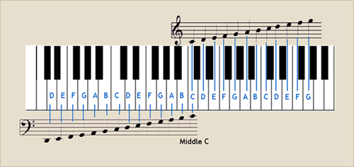 Piano keyboard and notation