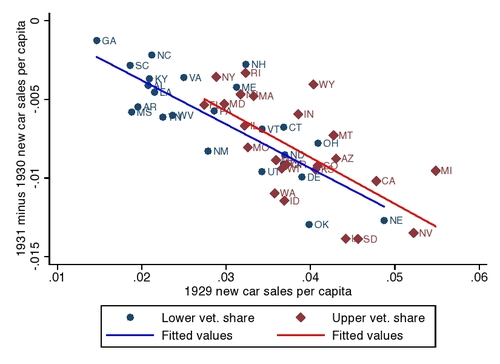 Guest blogger Joshua Hausman's graph of the change in car sales in each state between 1930 and 1931, as a function of car sales in 1929, broken into those states with below-median fraction of veterans in the population (blue) and above-median fraction of veterans in the population (red). The fitted lines do not impose equal slopes. The graph excludes the District of Columbia (DC), since it is a large outlier. Including DC strengthens the case for an effect of being allowed to borrow against the veteran's bonus on auto sales: DC had a high share of veterans and was the only state to see auto sales actually increase from 1930 to 1931.
