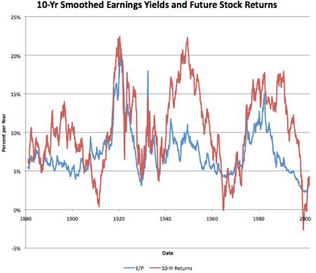 "Graph from Brad DeLong's post ""Stocks for the Medium Run,"""