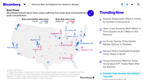 "Link to Vincent Del Giudice and Wei Lu's Bloomberg article  ""America's Best and Brightest Are Headed to Boulder"""