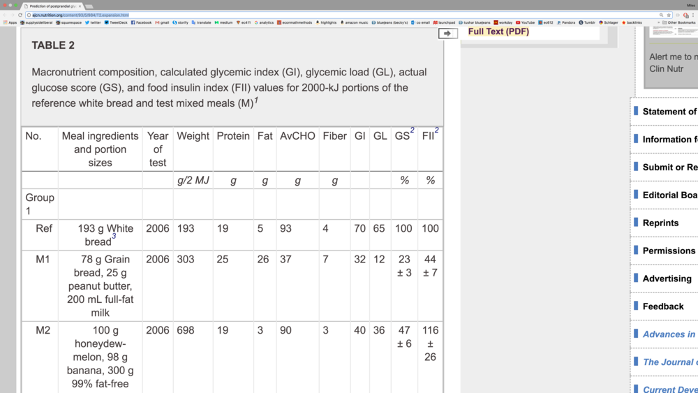 "Direct link to the ""Table 2"" above. ""FII"" is the food insulin index for each type of food tested."