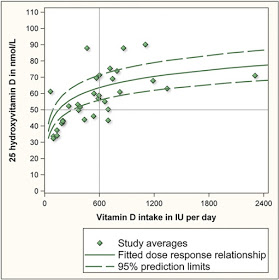 Figure 1. Source: Veugelers and Ekwaru (2014)