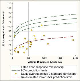 Figure 2. Source: Veugelers and Ekwaru (2014)