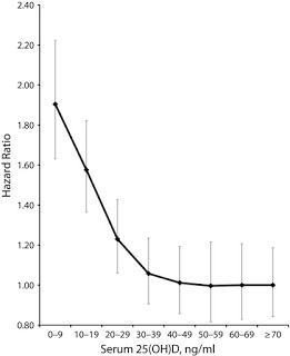 Figure 3. Source: Garland et al. 2014