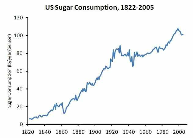 Image source: Business Insider Chart of the Day, February 19, 2012: American Per-Capita Sugar Consumption Hits 100 Pounds Per Year