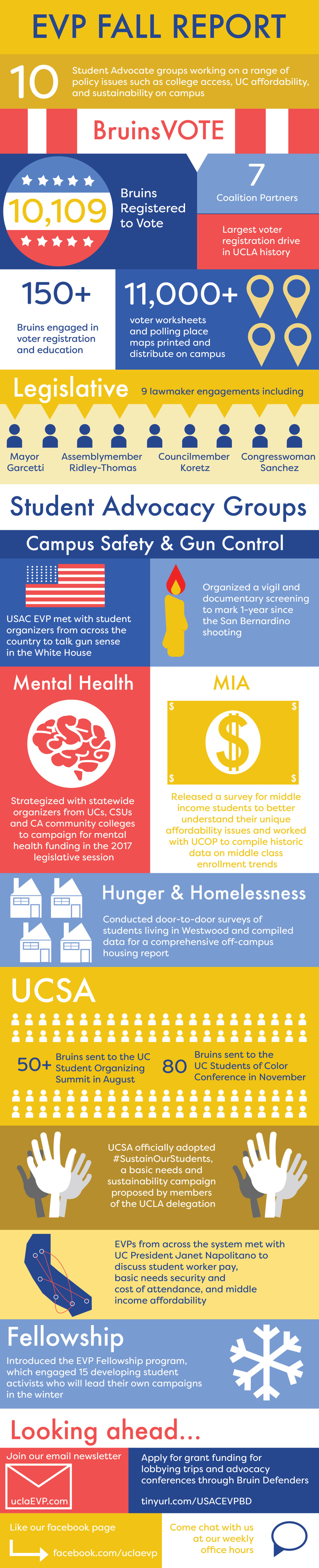 Fall 2016 Impact Report (click above to view)