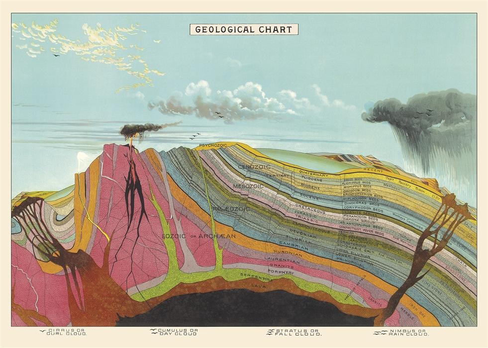 Geological Chart Wrap