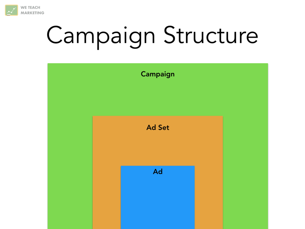 google adwords campaign structure