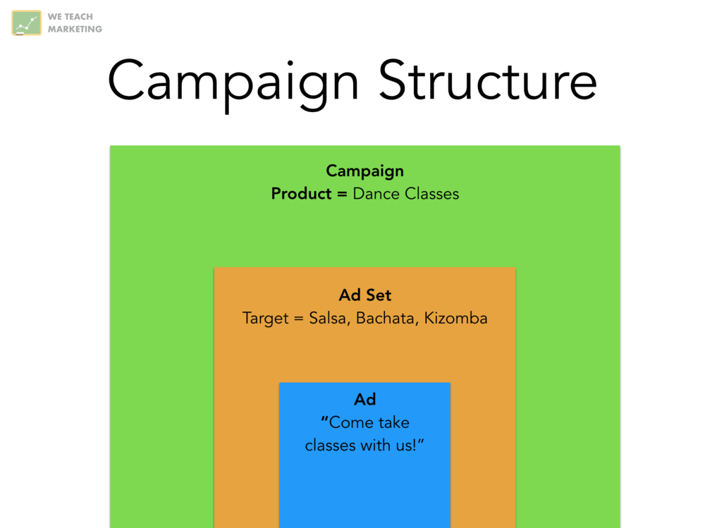 bad adwords campaign structure