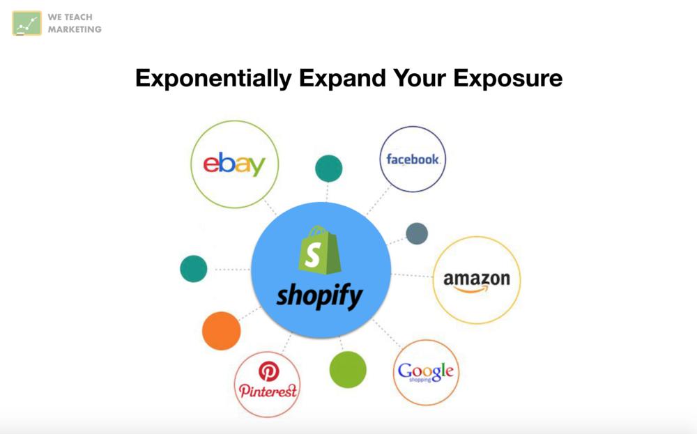 shopy-integration-ebay-amazon-facebook-pinterest-google-shopping