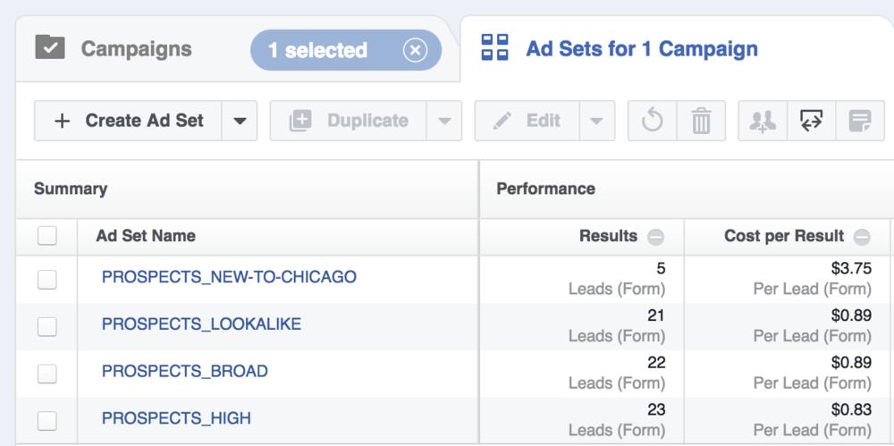 facebook lead ad split testing target
