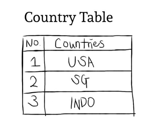 Bring in table into Excel with USA, SG, Indo