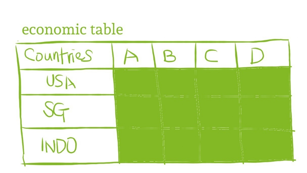 Bring in another table into Excel called Economic Table for USA, SG, and Indo