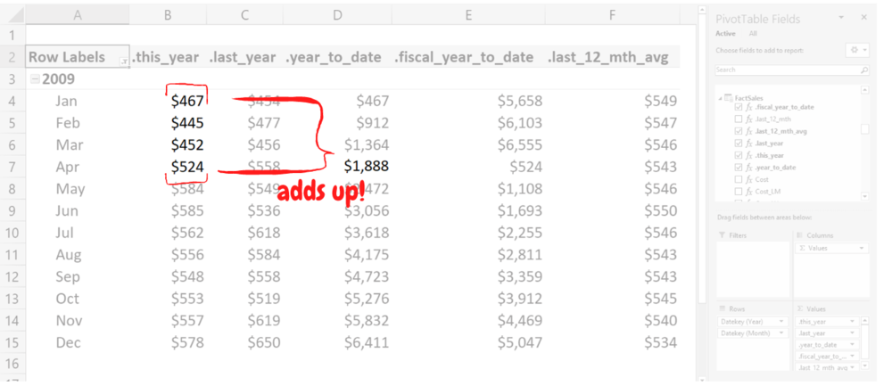 Power Pivot check figures add up correctly