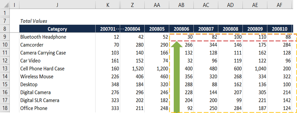 Excel formula last 12 months (L12M) total rows to SUM visually explained