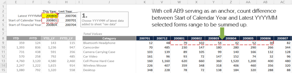 Excel formula for year-to-date (YTD) visually explained