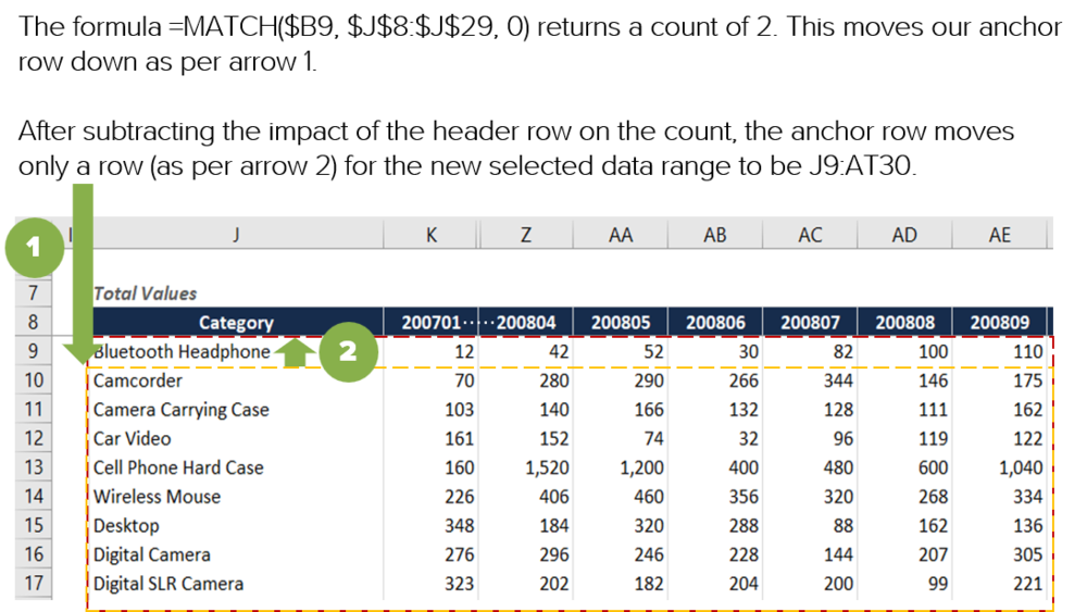 Excel formula rolling last 12 month (L12M) total finding row position visually explained