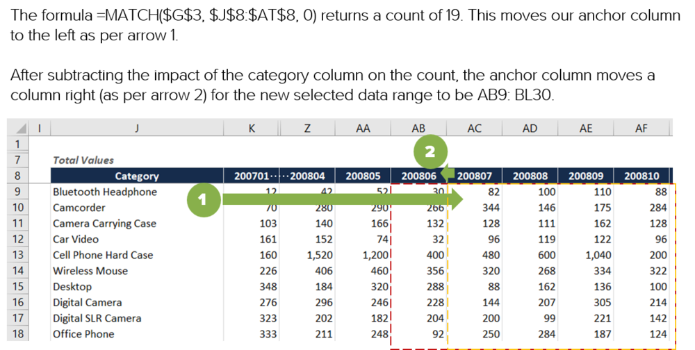 Excel formula rolling last 12 month (L12M) total finding column position visually explained