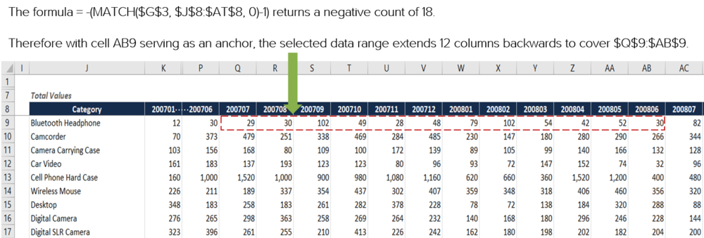 Excel formula last 12 month (L12M) total columns to SUM visually explained