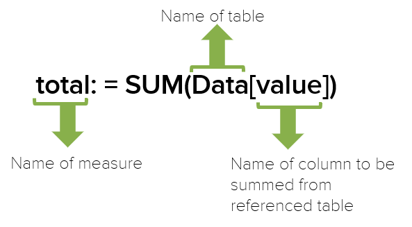 Power Pivot how to create total measure using DAX formula SUM