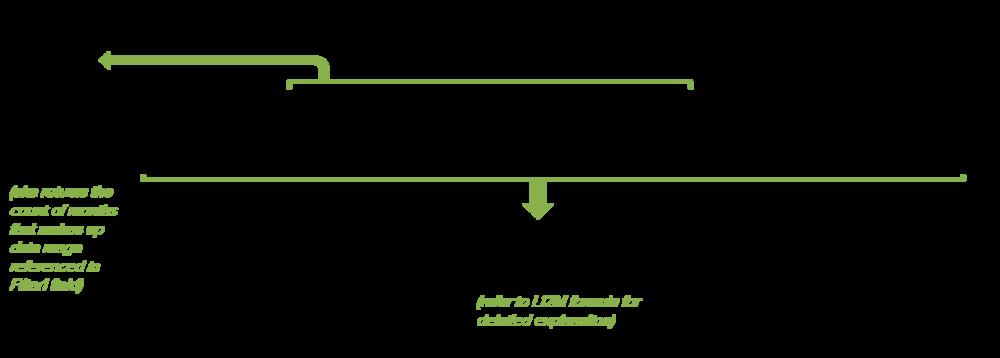 Power Pivot create total last-12-month average using DAX formula DIVIDE, CALCULATE, DISTINCTCOUNT, DATESINPERIOD, LASTDATE