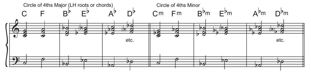 Sample chord drill
