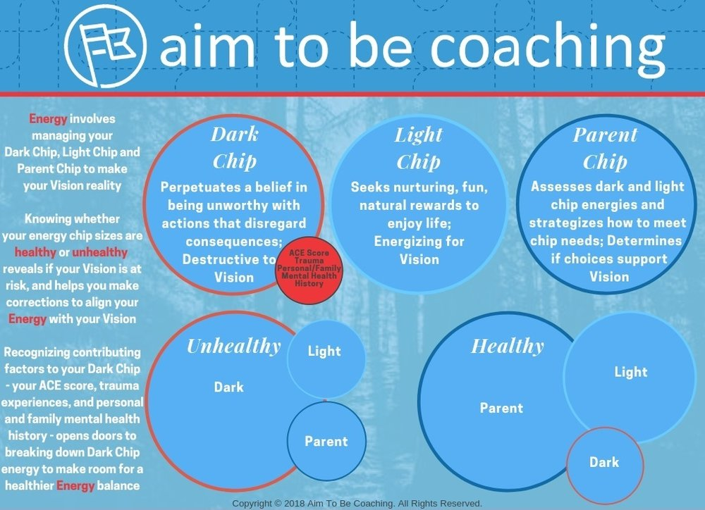 Aim To Be Coaching Energy Overview with ACEs for Web.jpg