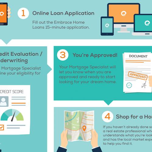 10 Steps to Homeownership   Embrace Home Loans