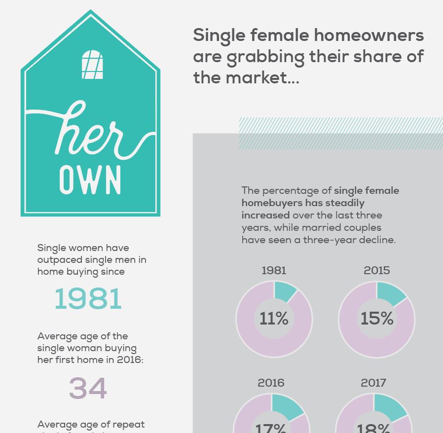 Single Female Homeowners   Embrace Home Loans