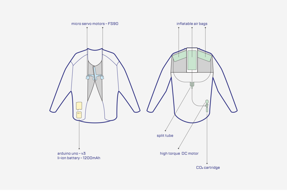 the jacket and shirt mechanisms are controlled by two programs loaded onto an Arduino board