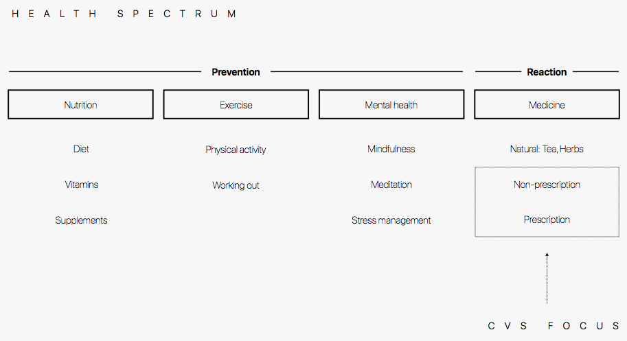 Spectrum of health.png